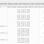 Smoking Cessation Results in Different Groups