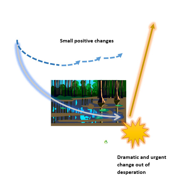positive changes versus mania