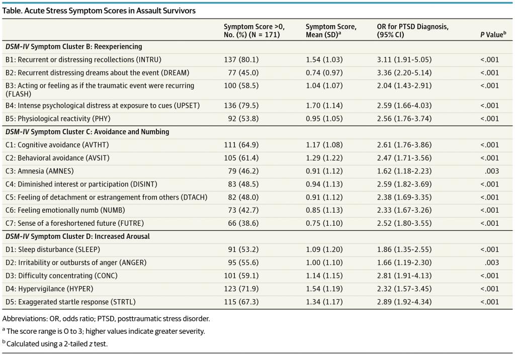 PTSD Prediction Table of Symptoms