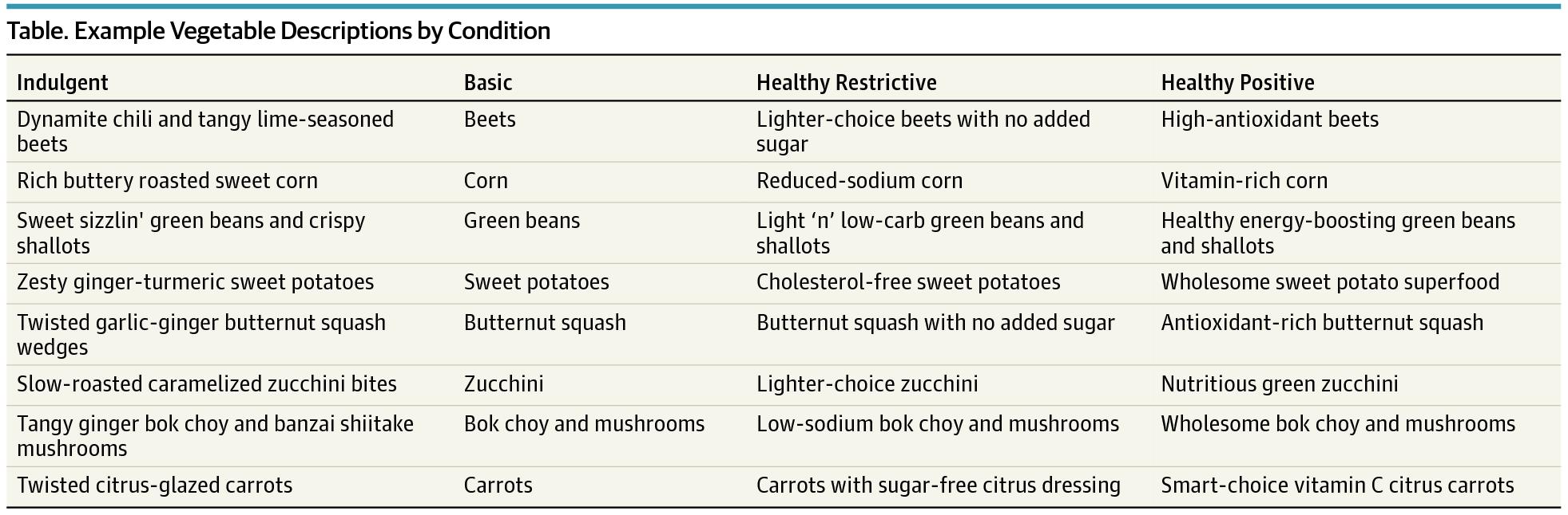 JAMA Veggies Descriptions