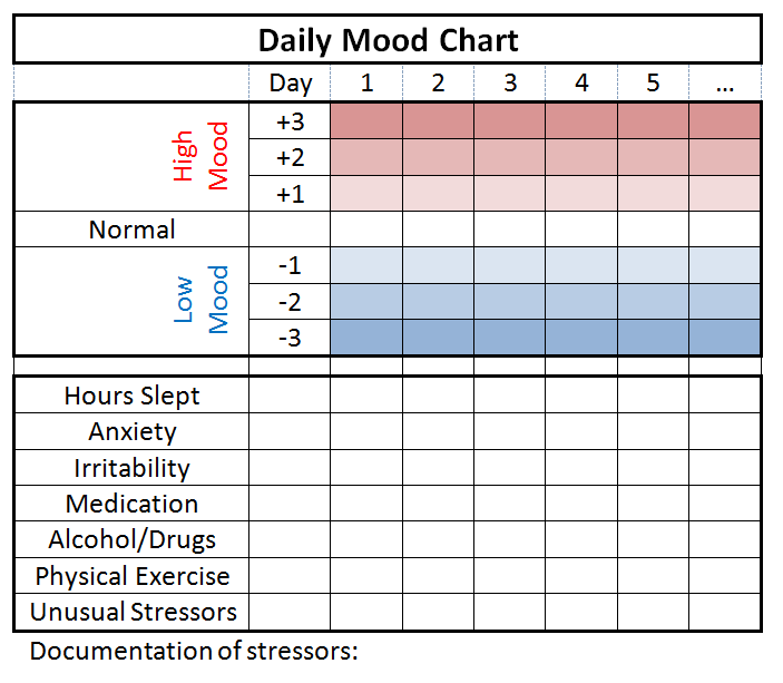 Mood tracking moodsurfing for Mood log template