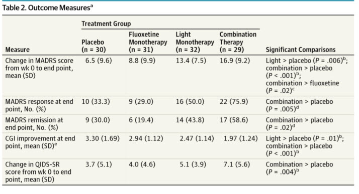 Light Therapy vs Fluoxetine for Non-Seasonal Depression