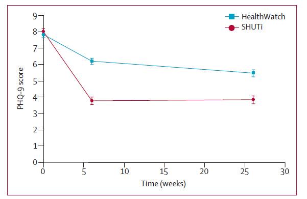 SHUTi Reduces Depression on PHQ9.jpg